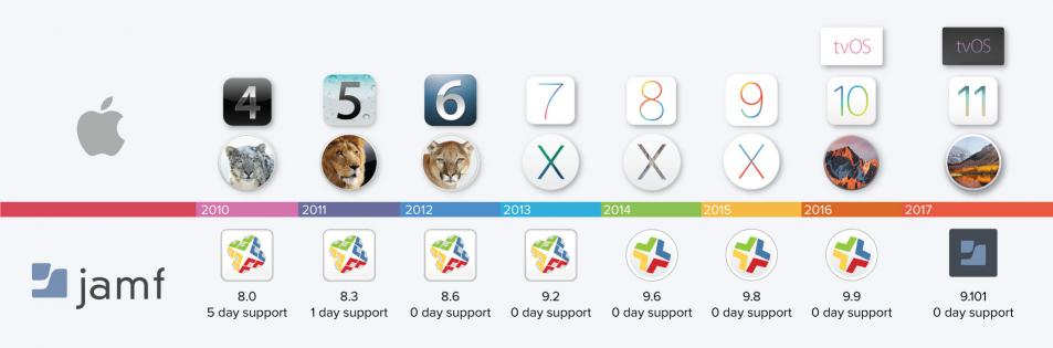 and when it comes to zero day support our apple track record speaks for itself
