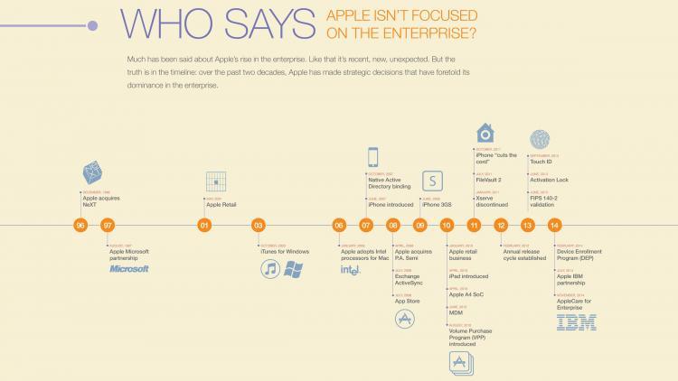 Apple in the enterprise