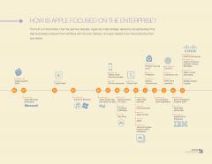Apple enterprise timeline