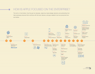 Apple enterprise timeline